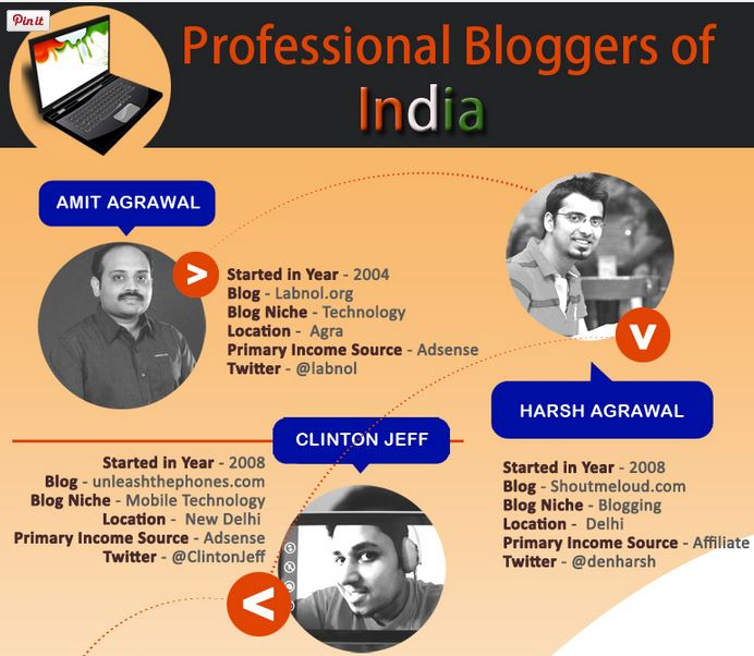 Bloggers Your Attention Please!!! 20 Indian Pro bloggers that you should know about: