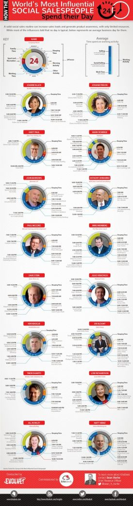 How World's Most Influential Social Sales People Spend Their Day! (An Infographic)