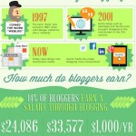 Blogging Its Evolution! How to Make Money From Blogging?