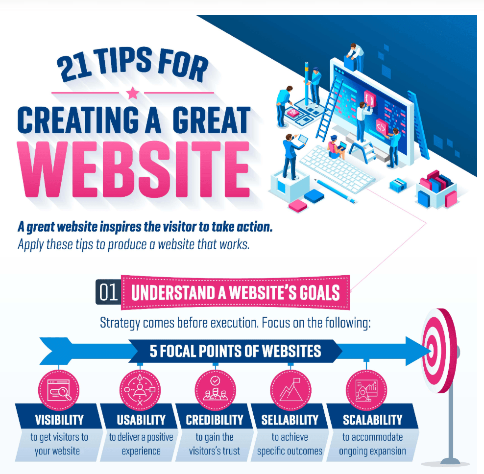 How to create Successful website