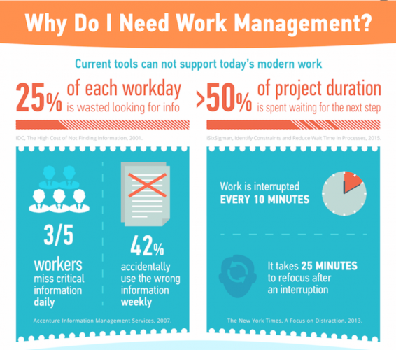 Work Management Tools